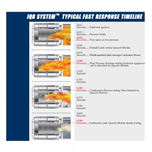 Forklarende illustration af IQR-systemet til flammeløs eksplosionsaflastning